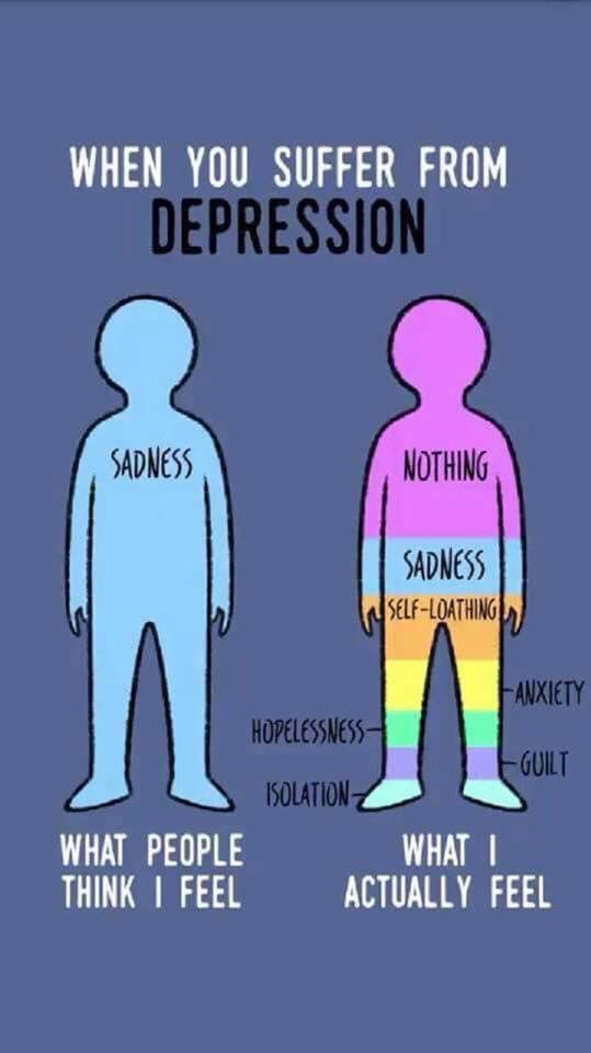 Also: worthless, pathetic, alone, misunderstood, a nobody... What depression really feels like. Not just being sad. http://www.ourmindandbody/depression/destroy-depression/