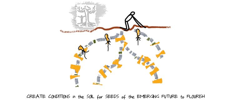 Drawing of someone tilling soil. Text beneath says: Create Conditions in the Soil for Seeds of the Emerging Future of Flourish.
