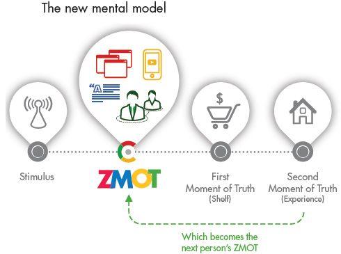 ZMOT nel processo decisionale d'acquisto
