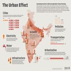 The Urban Effect Infographic from IBM