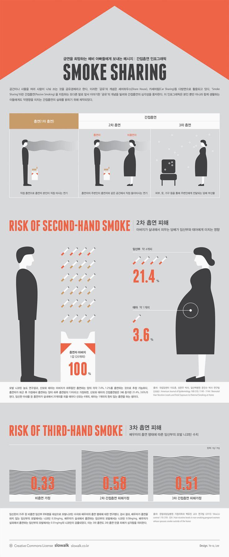[Infographic] 'SMOKE SHARING' 간접흡연에 관한 인포그래픽