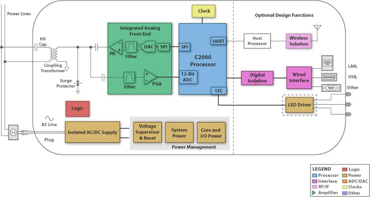 Smart Grid Infrastructure: Power Line Communications Modem (PLC Modem) - Block Diagram (SBD) | TI.com