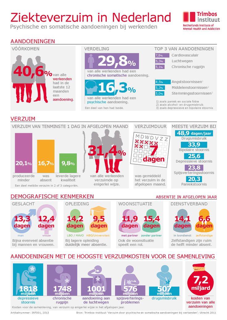 Trimbos: Ziekteverzuim in Nederland