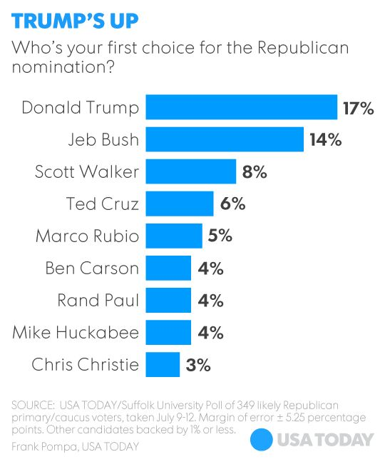 Poll: Trump leads the GOP field but falters against Clinton               7-14-15