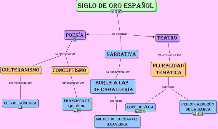 El Siglo de Oro fue el punto mas alto en la historia literaria de Espana. El infografia muestra que el Sigo de Oro destaca el poesia, que era lo mas importante forma de literatrua que escribio Sor Juana. El poesia se enmarca en el Culteranismo y el Conceptismo, que era el objectivo o idea principal de las poemas de Sor Juana.