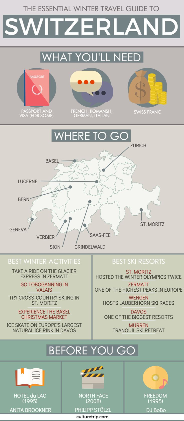 The Essential Travel Guide to Switzerland (Infographic)