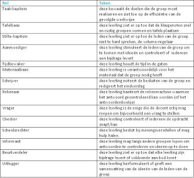 cooperatief leren: 13 - Bijlagen