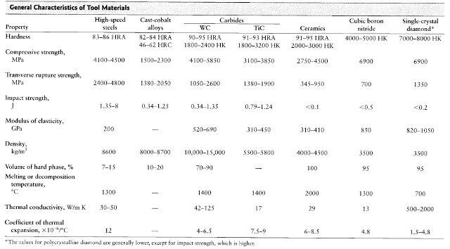 Tabel Karakter Umum Material Alat Potong Machining Permesinan Original link http://ift.tt/1MUcTaB