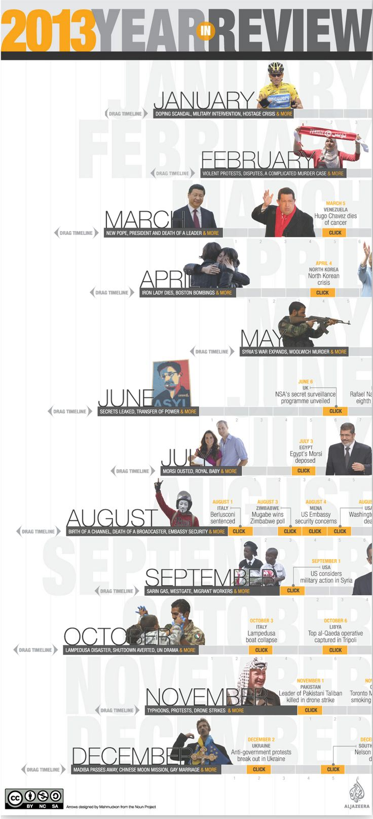 2013 in review draggable timelines, for Al Jazeera English