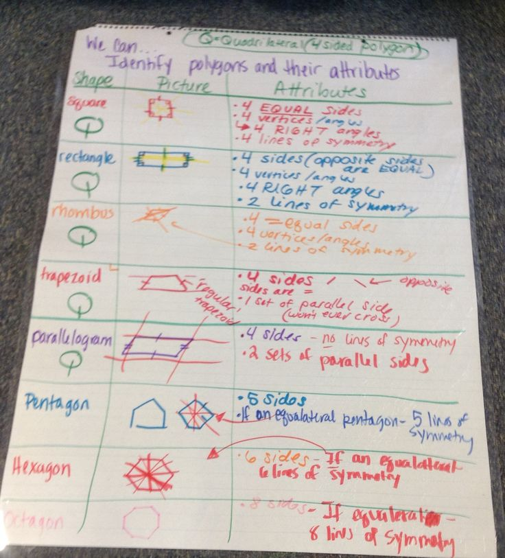 Attributes Of Polygons Emilyscallahan Math Pinterest
