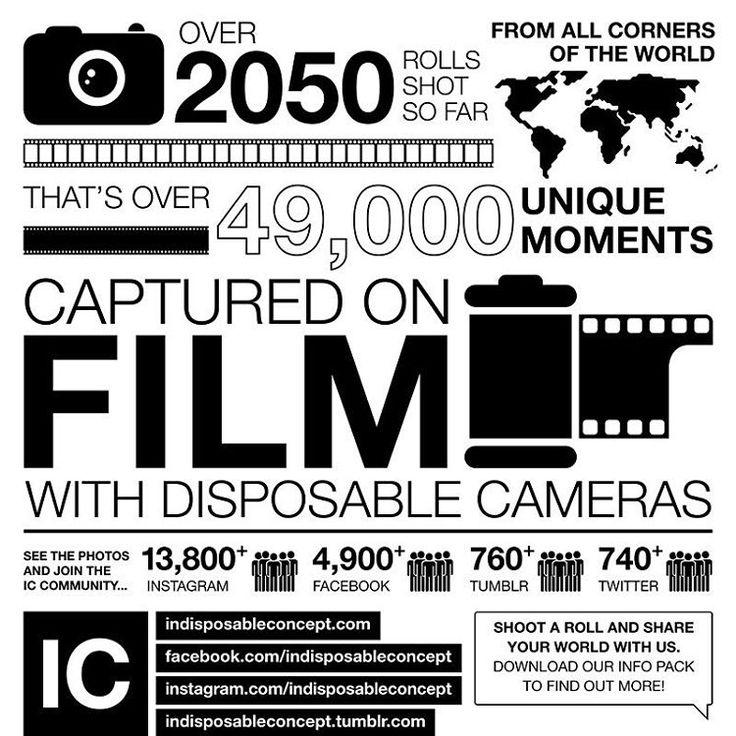 #indisposableconcept #indicon #shootfilmnotbullets #35mm #disposablecamera #disposable #film #disposablecameraproject #filmphotography #believeinfilm #analogue #analog #buyfilmnotmegapixels #filmfeed #filmisnotdead #believeinfilm #filmcommunity #filmcamera #ilovefilm #iusefilm #ishootfilm #shotonfilm #grainisgood #pointandshoot #staypoorshootfilm #fortheloveoffilm #filmphoto #filmforever #photooftheday #keepfilmalive