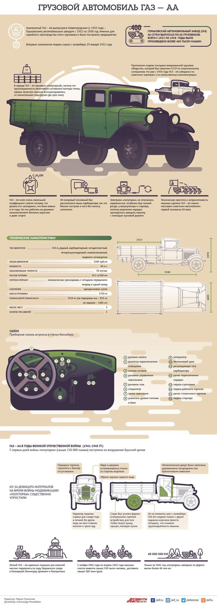 Грузовой автомобиль ГАЗ-АА. Инфографика | Инфографика | Вопрос-Ответ | Аргументы и Факты