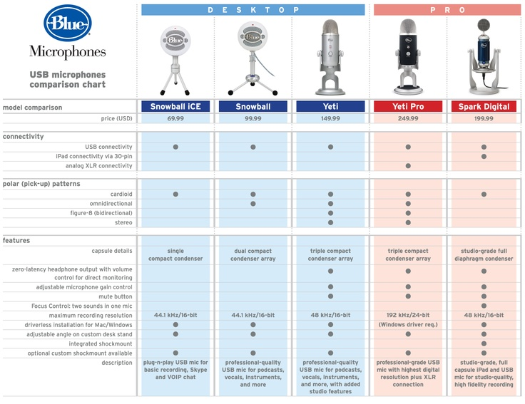 Find the right Blue USB mic for you