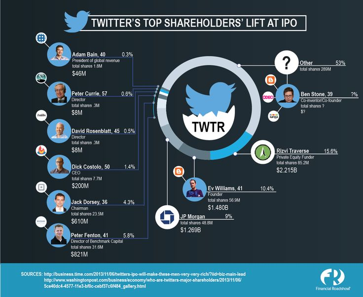 Shareholder category in ipo