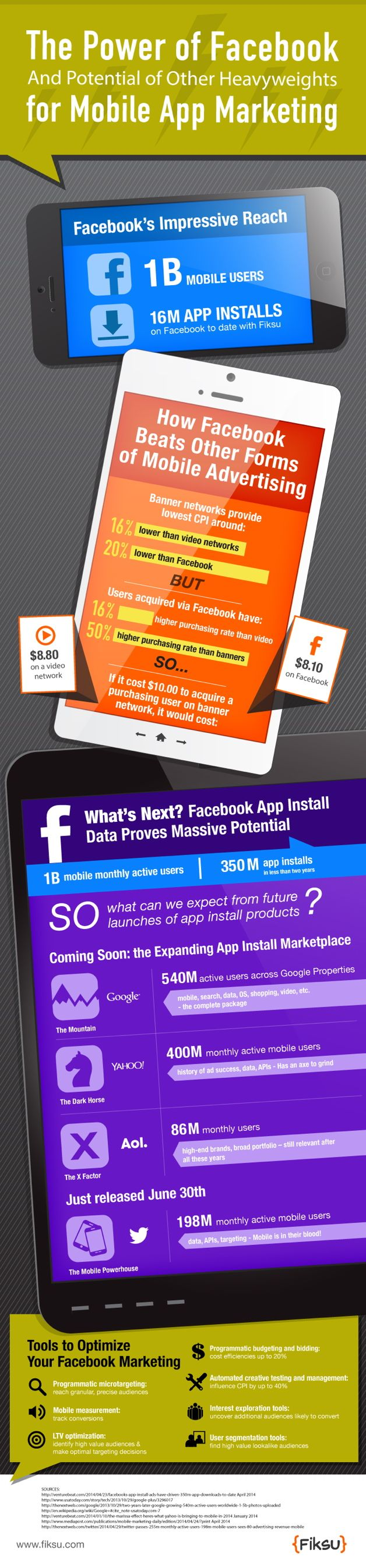 #Infographic: The Power of Facebook for #Mobile App #Marketing