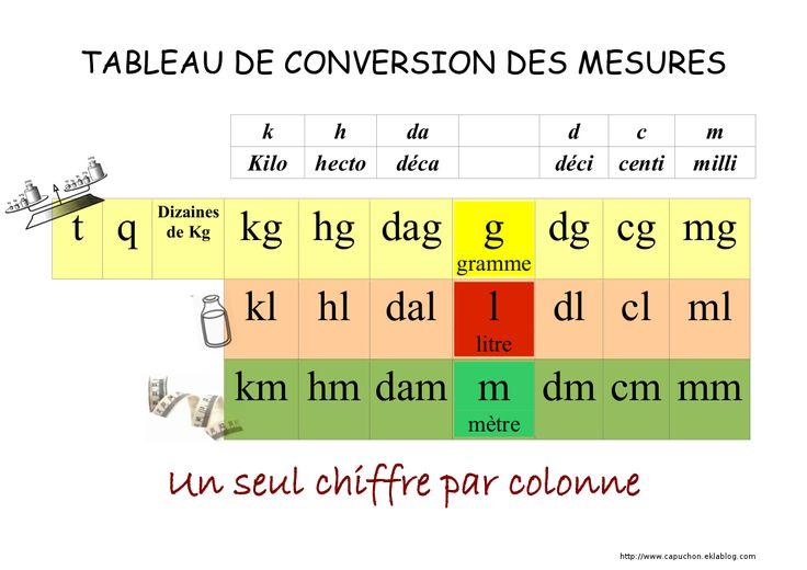 The 25 best ideas about conversion de mesure on pinterest for Tableau de conversion