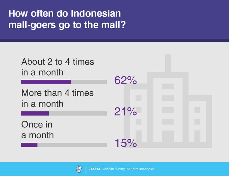 Going to the Mall – Survey Report - JAKPAT