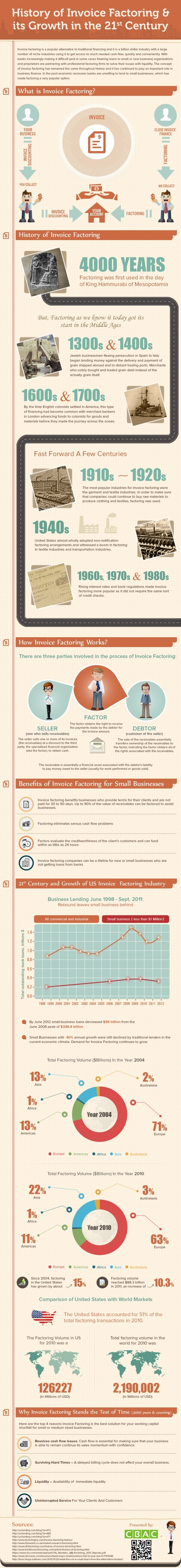 Invoice Factoring Growth Up to the 21st Century