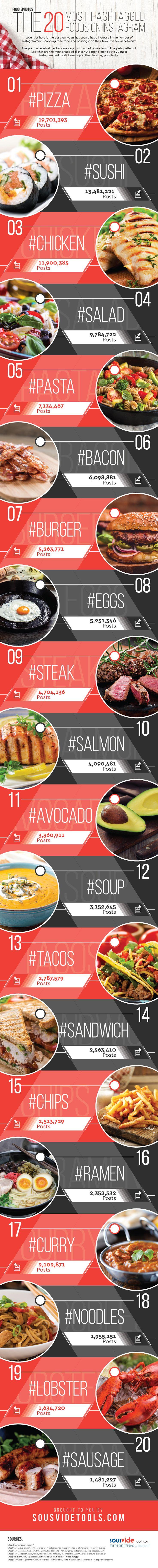 20-most-instagrammed-foods1