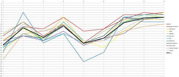 Minnesota Vikings Week 9 Power Rankings Roundup - Daily Norsemanclockmenumore-arrownoyesHorizontal - WhiteHorizontal - WhiteStubhub LogoHorizontal - White : Where do the purple stand halfway through their schedule?