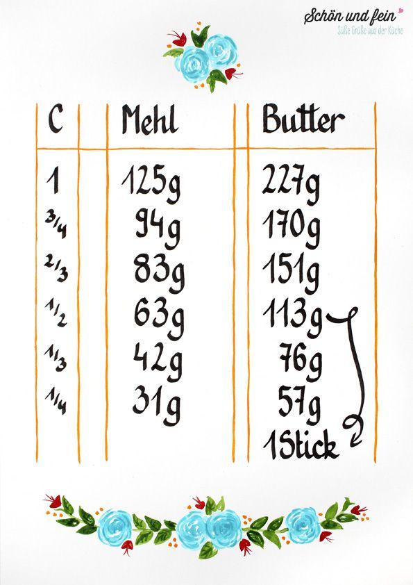 Umrechnung Mehl / Butter von Cups in Gramm