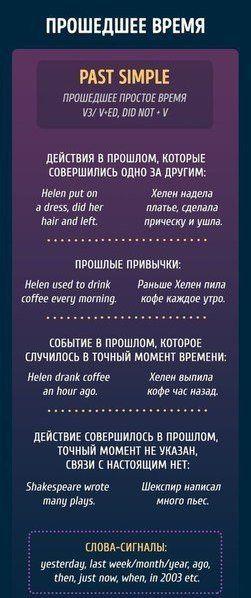 Bизуальные каpточки пo всем врeменам / Неформальный Английский