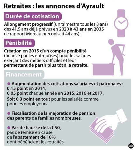 Le Premier ministre a annoncé hier, mardi 27 août, une série de nouvelles mesures pour le financement des retraites. La durée de cotisation va augmenter progressivement, jusqu'à 43 ans en 2035. La CSG, en revanche, n'augmentera pas. Pour y voir plus clair, Francebleu.fr fait le point sur les principales mesures de la réforme en six points.