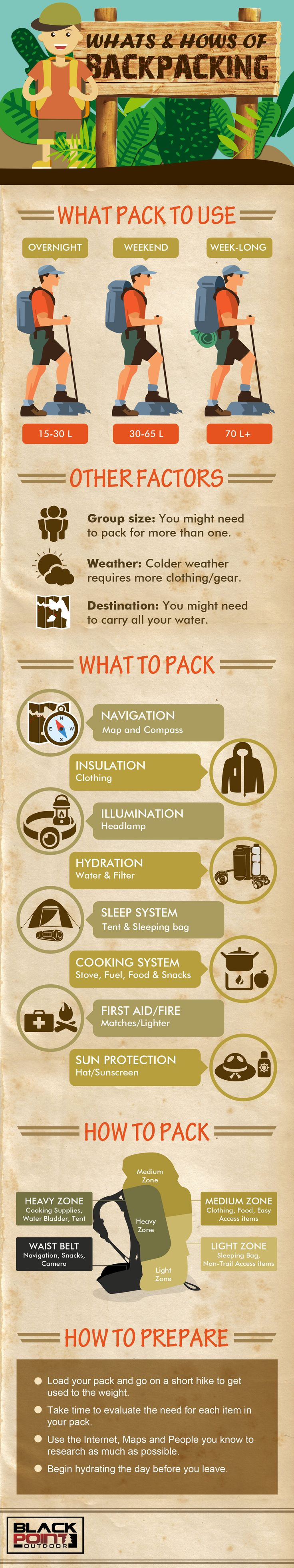 Backpacking Infographic, the Whats and Hows of Backpacking