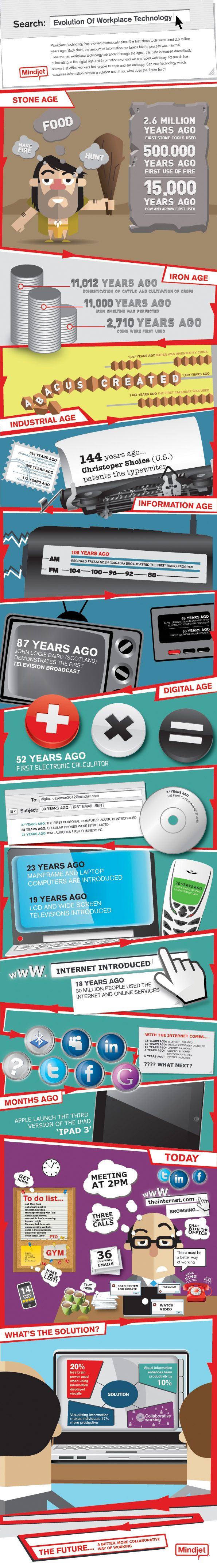 Evolution of Workplace Technology...