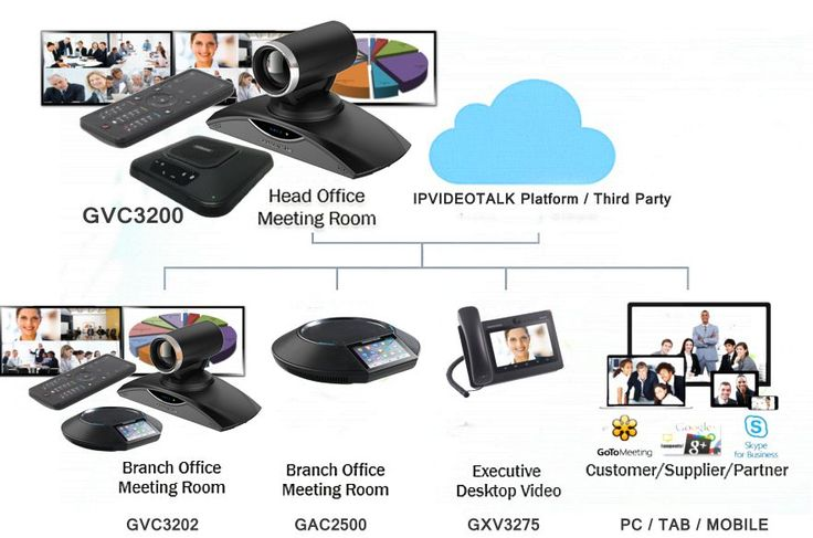 Business Conferencing Systems - http://www.grandstreamdubai.com/business-conferencing-systems-uae