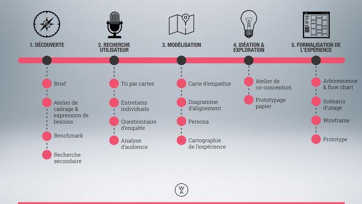 Mon process UX @WordAppeal (que je formalise pour un prochain déjeuner tendance sur la démarche UX à l'agence)