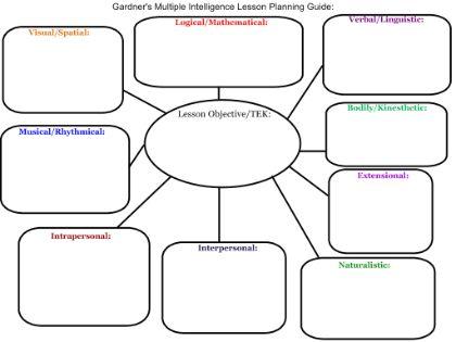 Gardner's Multiple Intelligence Lesson Graphic Organizer