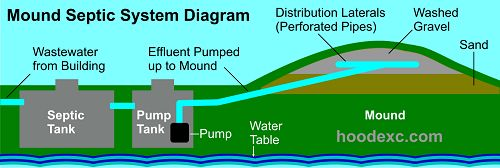 mound septic system diagram - Google Search