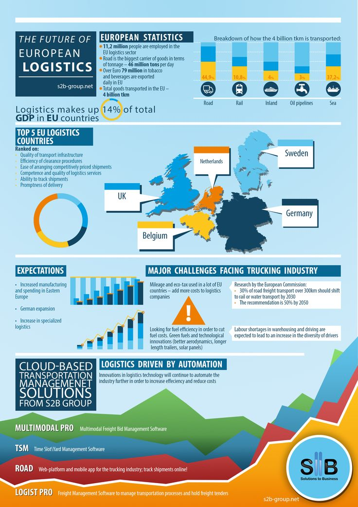 The future of the EU Logistics #logistics #supplychain #scm #TMS #transportation #trucking