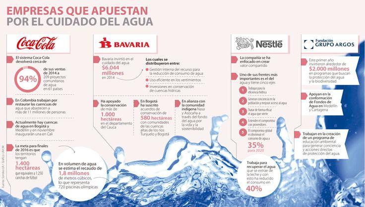 Las empresas Coca-Cola, Nestlé y Bavaria trabajan para cuidar el agua