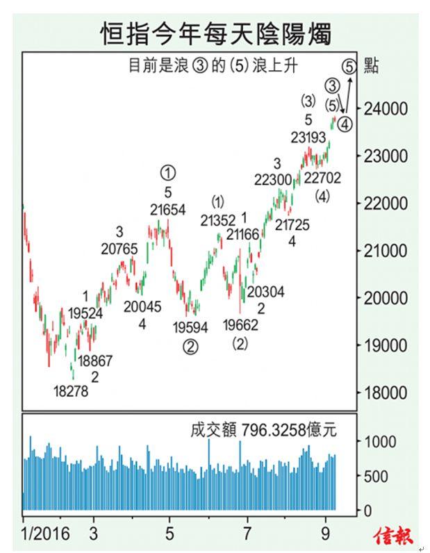 後市目標看25000點 原本數浪看成是abc三段浪結構,現在得改成五段結構,其波浪劃分如下: ①浪由5段組成,自18278點上升至21654點; ②浪由21654下跌到19594點;  ③浪由5段浪組成,(1)浪由19594點升至21352點、(2)浪由21352點跌至19662點、(3)浪由19662點漲至23193點、(4)浪回落很少,只跌到22702點,回調很少即反證上升動力很強;目前是(5)浪上升途中,上月預測恆指可反彈升上23700至24000點快將到達,估計到24000點開始④浪回落,之後仍有⑤浪上升,上升目標是25000點,這應在10月才可到達