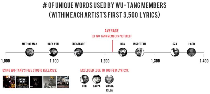 """The Largest Vocabulary in Hip hop - a lot of work went into this one. """"[Shakespeare] uses 28,829 words, suggesting he knew over 100,000 words and arguably had the largest vocabulary, ever. I decided to compare this data point against the most famous artists in hip hop. I used each artist's first 35,000 lyrics."""" Whoa."""