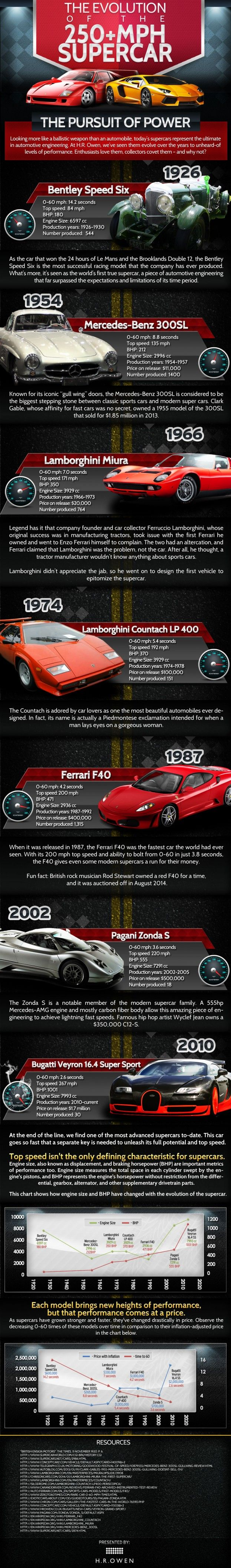 148 best Car Infographics images on Pinterest | Infographic ...