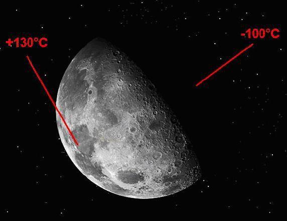 il falso sbarco sulla luna: LA TEMPERATURA SULLA LUNA