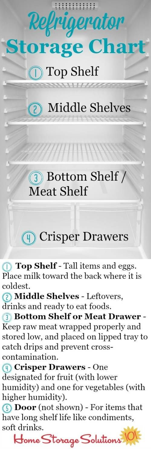 Refrigerator storage chart plus guidelines so you know exactly where to place your food in your fridge to keep it fresh and safe the longest {courtesy of Home Storage Solutions 101}