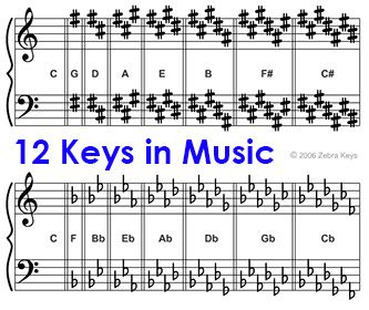 how to find music keys