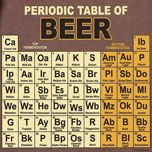Amazonsmile Periodic Table Of Beers T Shirt Clothing