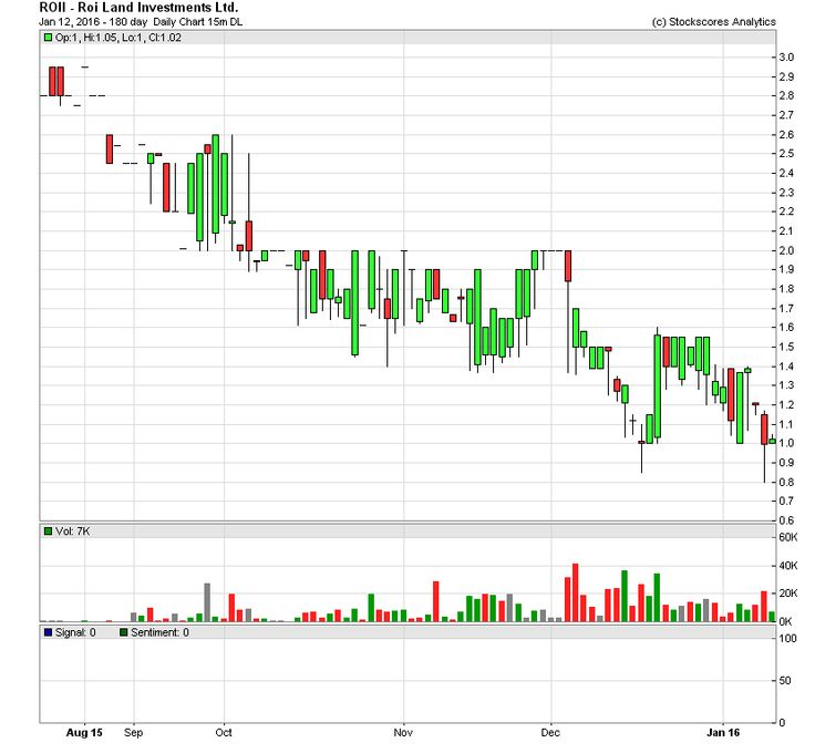 $ROII is just another #OTC #pinksheet #pennystock pump and dump from #Quebec