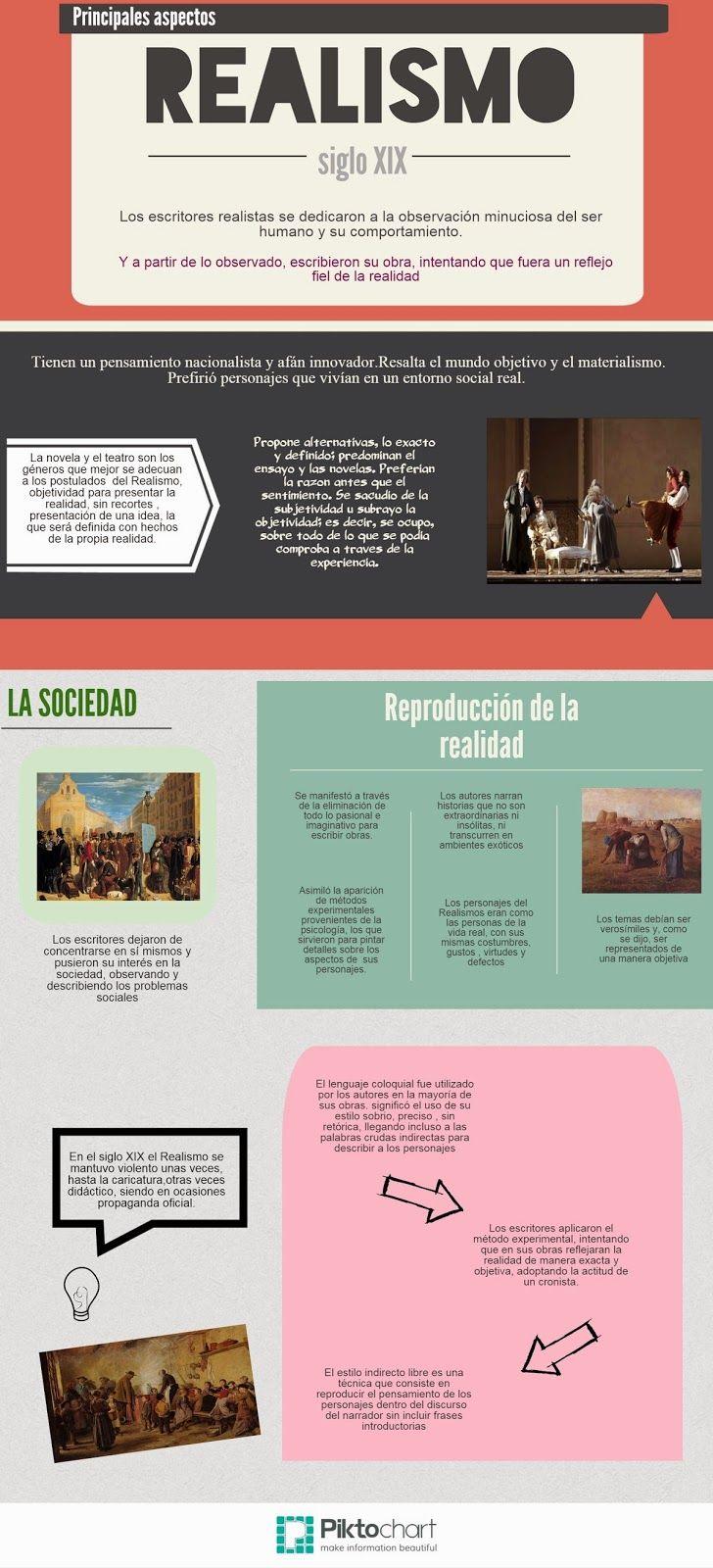 Realismo Clases De Historia Del Arte Clases De Literatura Arte Y Literatura