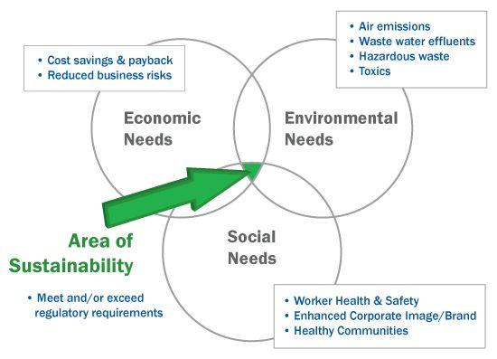 Kurumsal Verimlilik ve Sürdürülebilir Yaşam Planında 2020 Vizyonu