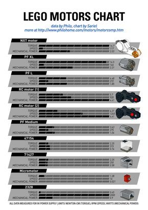 LEGO Motors chart - comparison based on torque, speed and mechanical power.