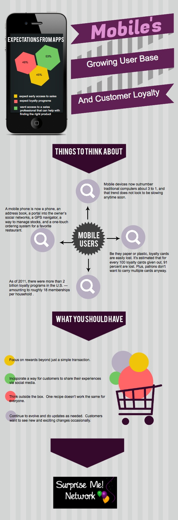 44 best Infographics: Loyalty Rewards Program images on Pinterest ...
