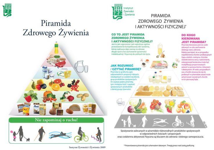 Nowa piramida żywienia 2016 – czy dotychczas jedliśmy źle?