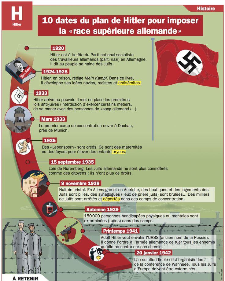 Fiche exposés : 10 dates du plan de Hitler pour imposer la « race supérieure allemande »