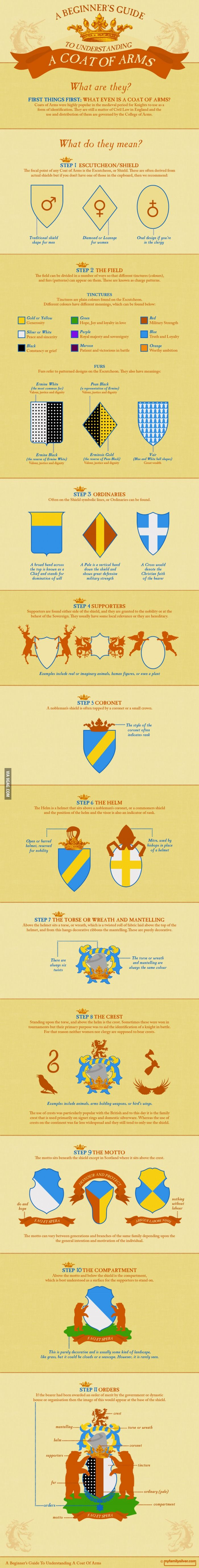 A Beginner's Guide to Understanding a Coat of Arms This could be....very useful, with what we're doing.